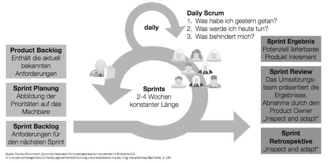 Abbildung zu Details der Projektmethode Scrum bei der World-of-edv - Themenabdeckung wie Sprints und Product Backlog