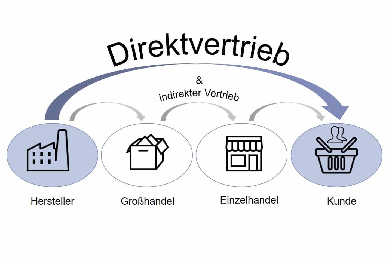 Infografik zum Direktvertrieb eCommerce von der Produktion beim Hersteller bis zum Kunden