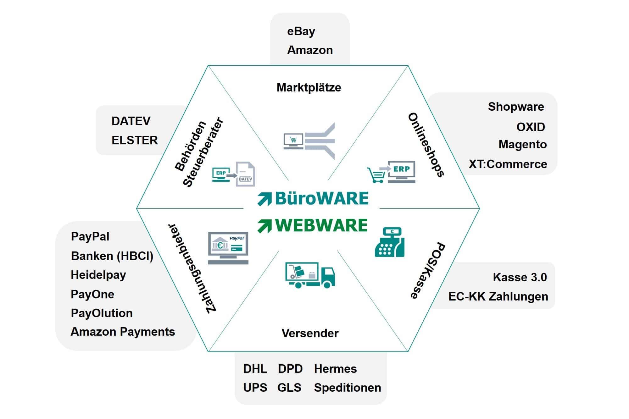 Informationsgrafik zur BüroWARE WEBWARE und deren Anbindung zu Marktplätzen, Onlineshops, POS / Kasse, Versender, Zahlungsanbieter und Behörden