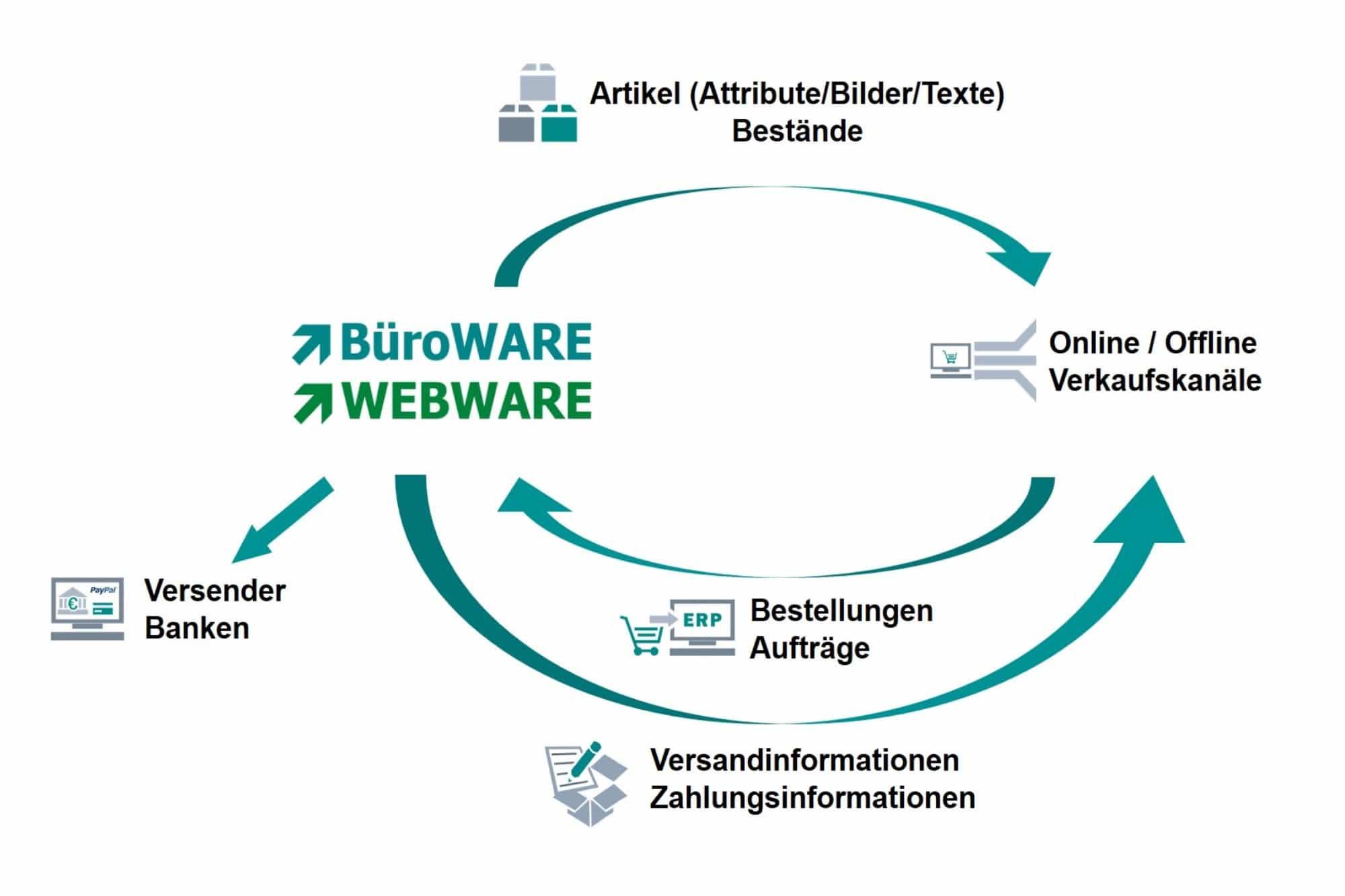 Informationsgrafik zur BüroWARE WEBWARE zum Shopabgleichsprozess