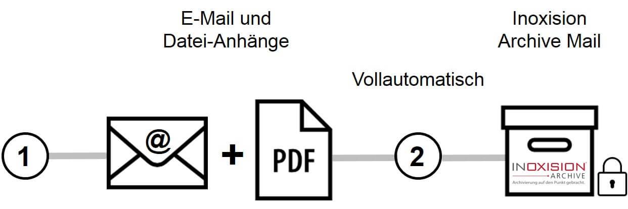 Beispielablauf Email-Archivierung mit Inoxision Archive