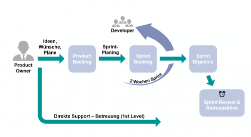 Grafischer Ablauf eines Sprints adaptiert für World-of-edv