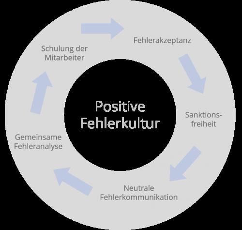 Diagramm für positive Fehlerkultur innerhalb der World-of-edv und den Failure Fridays
