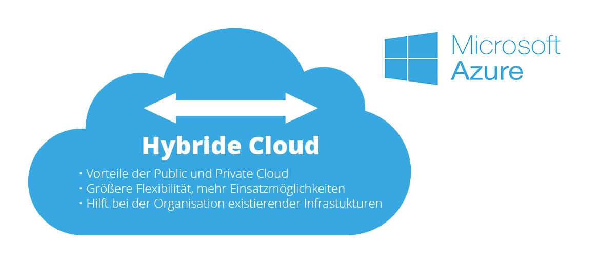 Hybride Cloud-ERP-Lösung