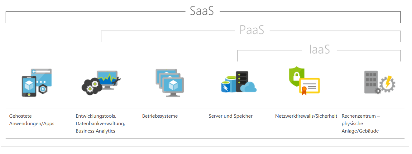 Microsoft Server Lösung SaaS PaaS IaaS