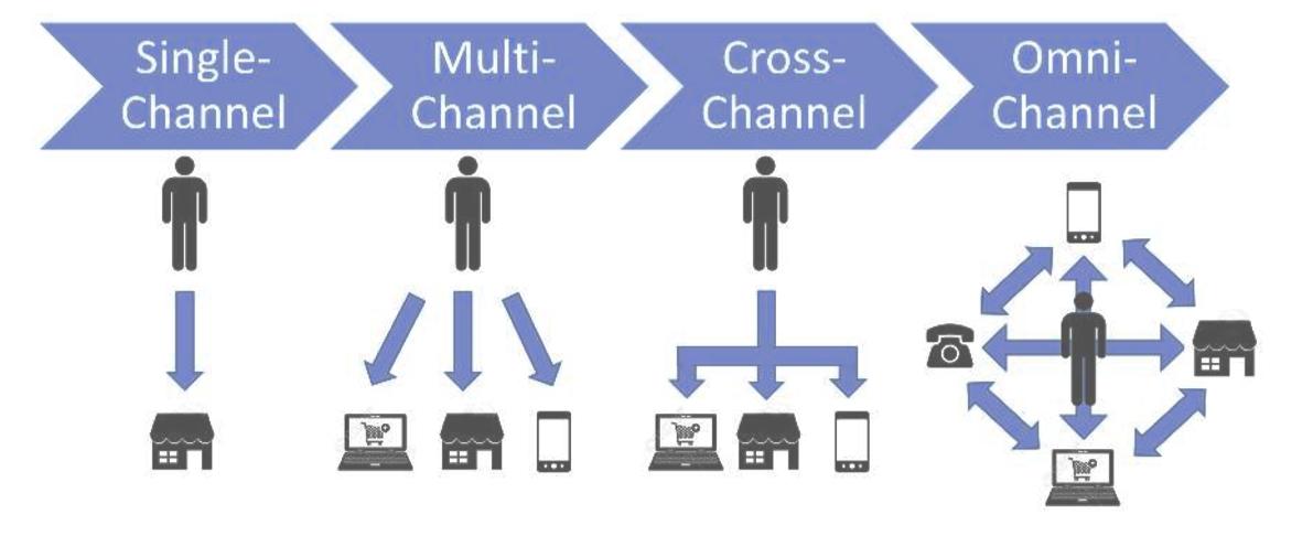 E-Commerce innerhalb der Warenwirtschaft Software