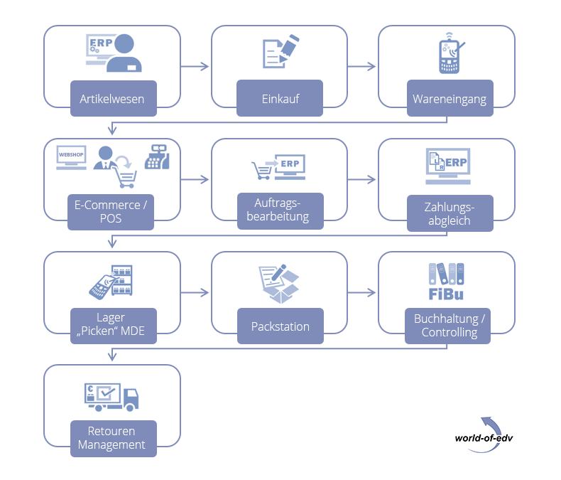 Warenwirtschaftssystem Ablauf - 10 Schritte
