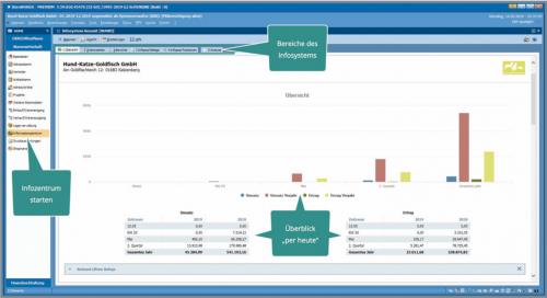 Informationssystem - Statistiken - Screenshots für Warenwirtschaft Software