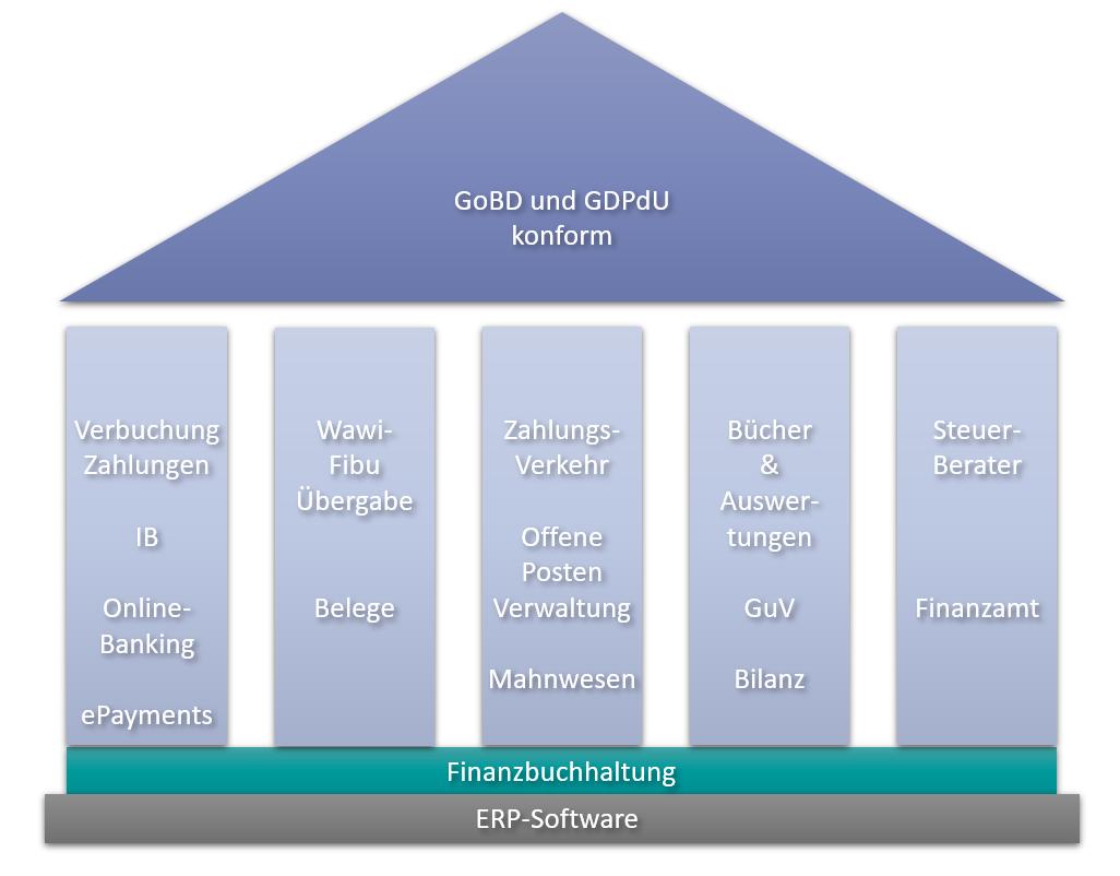 Finanzbuchhaltung Software Ablauf