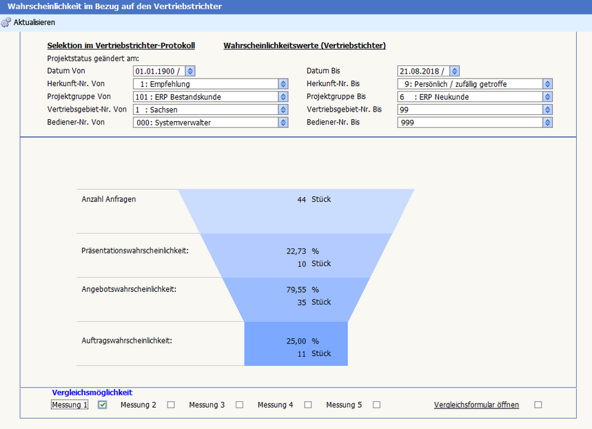 Sales Funnel der World-of-edv - Modul innerhalb der ERP-Software von SoftENGINE