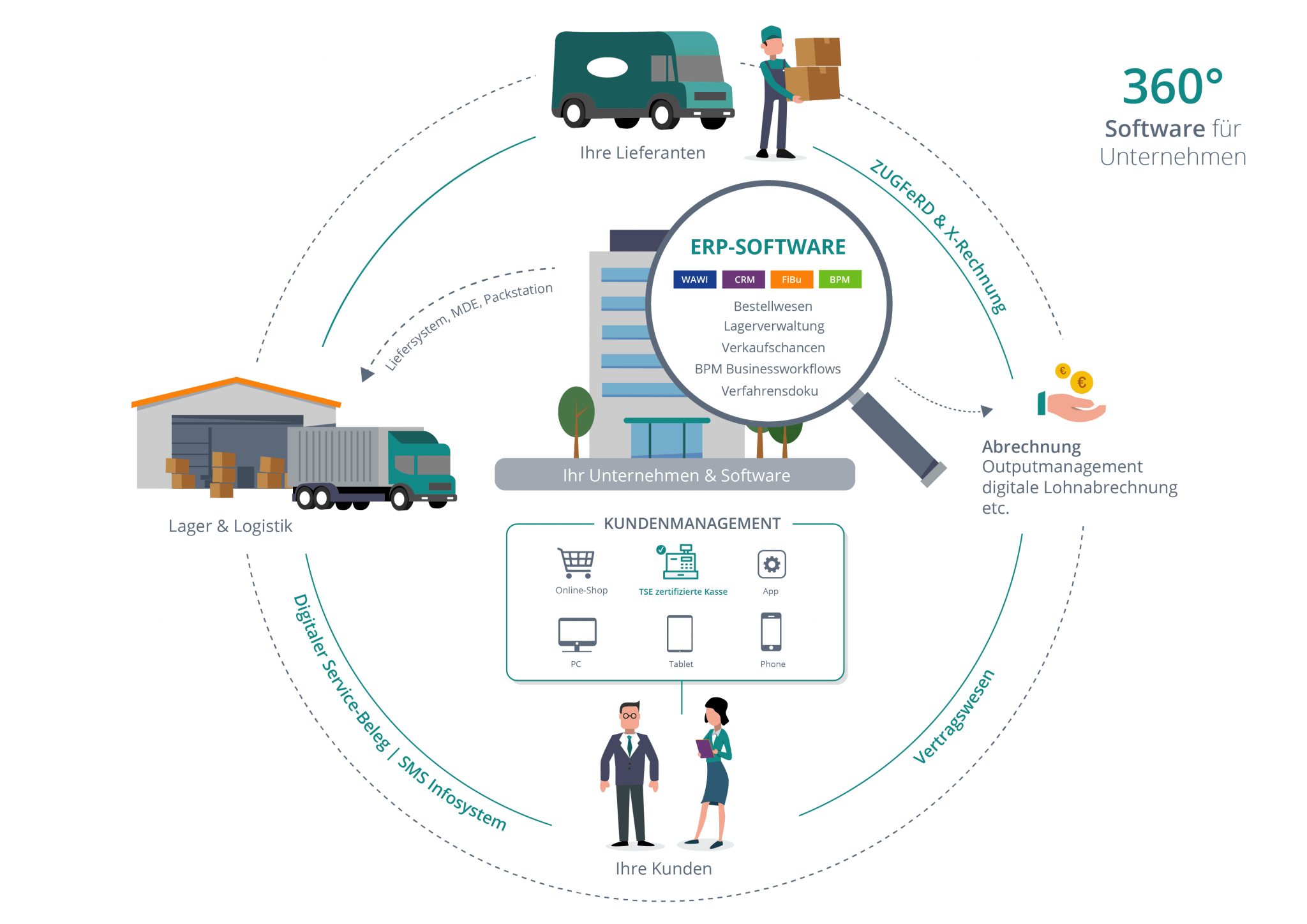 Infografik von SoftENGINE zur neuen Softwaregeneration - modernes ERP im Einsatz